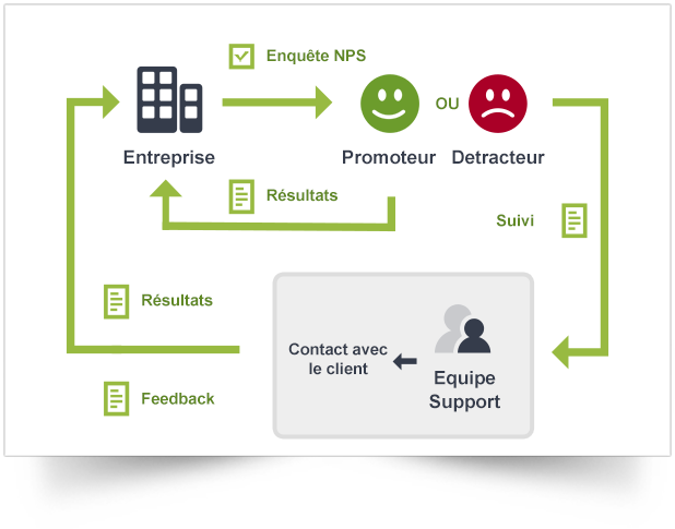 net promoter score follow-up
