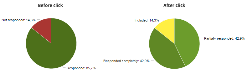 detailed survey response rate charts checkmarket