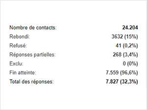 statistiques email